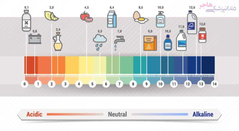 ph of different food